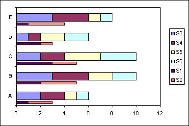 Excel Charts: Different Width Chart Bars. Stacked Fat/Thin Bar Chart